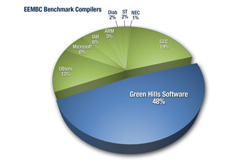 Green Hills leads performance scores on ARMv8-R architecture