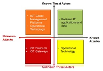 Outlining why security must be a foundational enabler for IoT