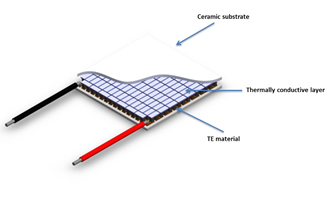 Thermoelectric modules enhance reliability of PCR cyclers