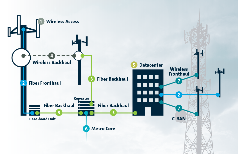 RF to Light solutions for wireless network infrastructure at MWC 2016