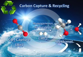 Researchers convert CO2 from the air into methanol