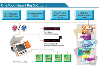 Positioning and wireless technologies drive smart bus solution
