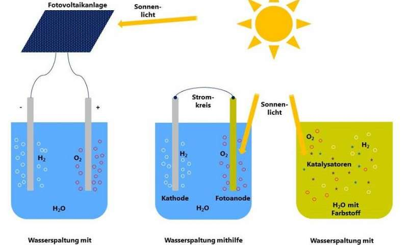 Converting solar energy into chemical energy