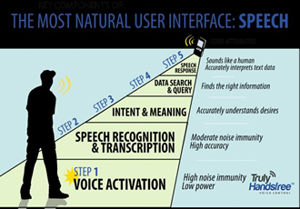 Partnership combines embedded speech capture with voice control