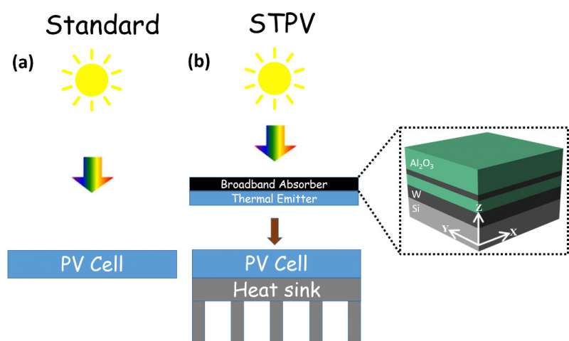 Heat-resistant device improves solar cell efficiency