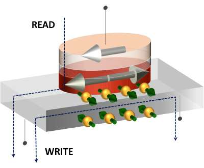 Sub-nanosecond operation of nonvolatile memory