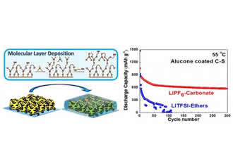 Towards safe and durable lithium-sulfur batteries