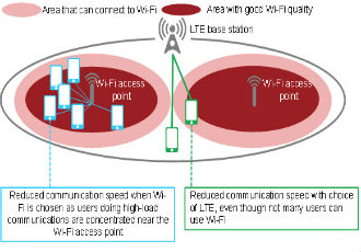 Connection control technology developed for LTE and WiFi