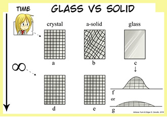 Brazilian researcher proposes latest definition of glass