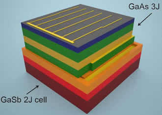 Solar cell captures nearly all energy of solar spectrum