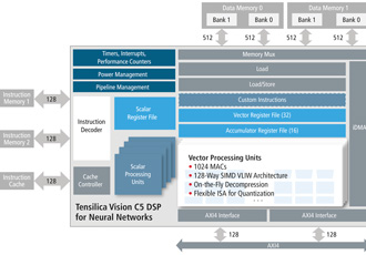 Neural network DSP IP core for automotive applications