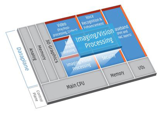 Vision DSP increases imaging and vision performance