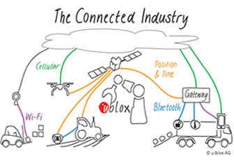 The Connected Industry and the Internet of Things that Really Matter - Part III