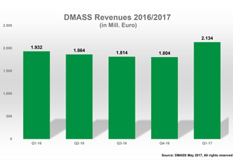 Semiconductor distribution market had record sales in Q1 2017