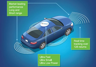 Imaging co-processor accelerates development of self-drive cars
