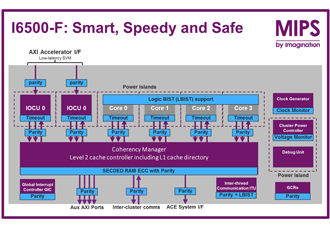 CPU IP designed for safety critical systems