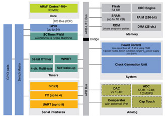 LPC MCUs suitable for low-power IoT applications