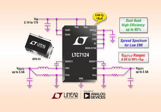 Dual 3.5A synchronous buck reduces EMI