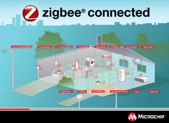 Zigbee software development kit features PRO Green Power