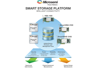 Smart storage delivers high performance for SDS applications