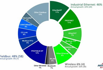 Industrial Ethernet and wireless is fast growing