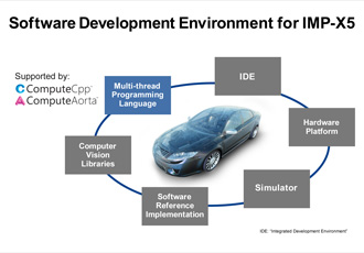 Collaboration on automotive software provides ADAS solutions