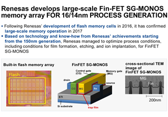 Renesas achieves large-scale memory operation