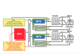 Revisiting motor control in electric and hybrid vehicles