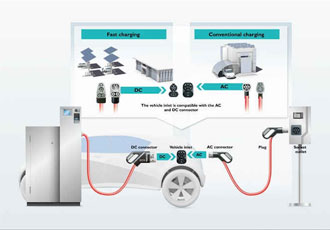 A unified EV charging standard in the making