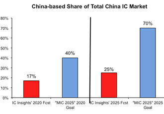 China's MIC 2025 results for ICs predicted to fall short