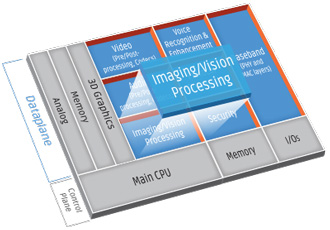 Vision DSPs enable faster development of imaging applications