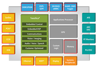 IP portfolio for automotive design enablement platform