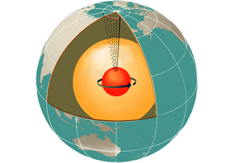 How does the Earth's inner core remain solid?