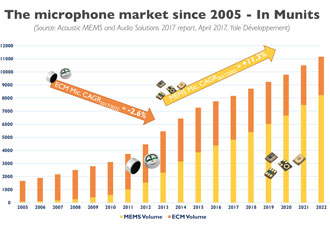 Audio market expected to be worth $20bn in 2022