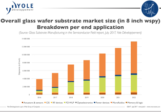 What is driving the growth of the glass material market?