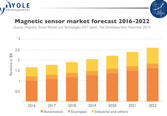 Automotive magnetic sensor industry to be worth $2.5bn by 2022