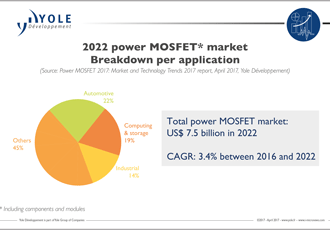 MOSFETs market recovered in 2016