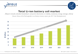 The new Eldorado for Li-ion batteries