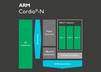 ARM invests in the future of IoT connectivity