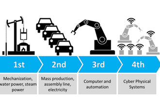 Solving Critical Business Challenges for 'Industry 4.0'