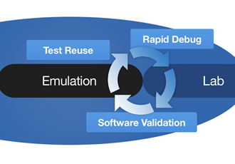 Emulation takes on post-silicon validation