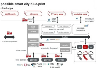 Whitepaper reveals smart cities must become smarter
