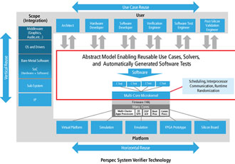 Cadence Perspec system Verifier accelerates IoT design