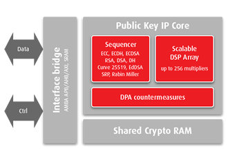 D'Crypt to include Barco Silex IP in communication chip