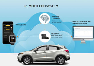 Delivering AI-First based system for OEMs and dealerships