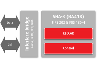 SHA-3 hashing IP helps implement future-proof security
