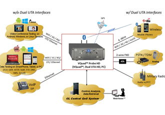 HD platform suitable for voice, video and data testing