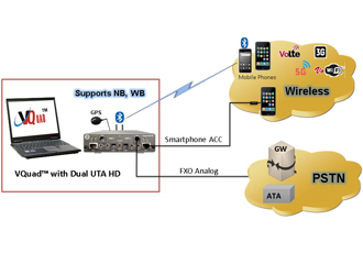 Voice analysis testing tools support 2-wire and 4-wire analogue