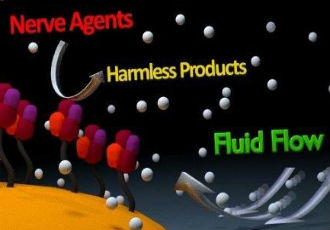 Nanobot pumps destroy nerve agents