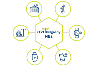 CEVA-Dragonfly NB1 supports voice workloads via software